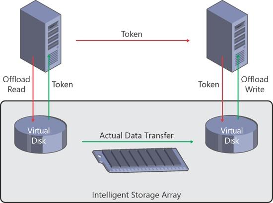 How offloaded data transfer works in a Hyper-V environment.