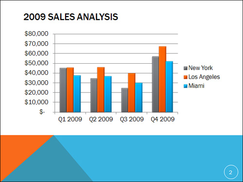 Microsoft powerpoint 2010 working with charts understanding compare data with a column chart ccuart Image collections