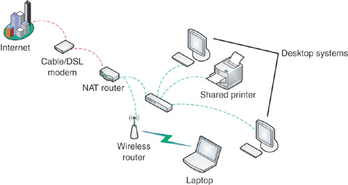 Windows 7 Wireless Networking : How Do I Know If A Wireless