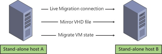 How Live Migration without shared storage works in Windows Server 2012.