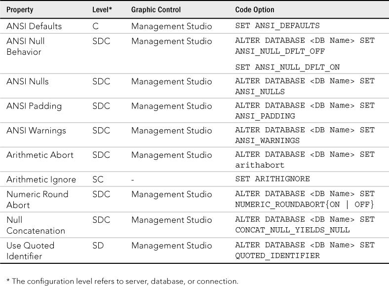 SQL Server 2012 : Configuration Options (part 10) - SQL ANSI