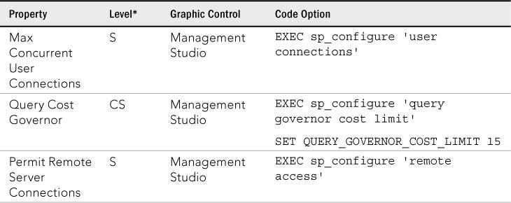 SQL Server 2012 : Configuration Options (part 6