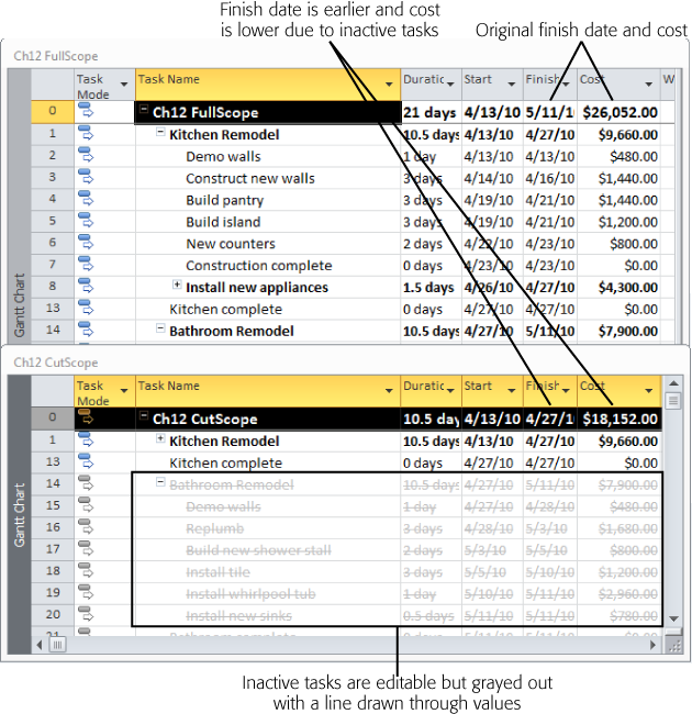 Inactive tasks are grayed out and have a strikethrough line drawn through their values. However, you can select a cell in a table and edit its value, or double-click the task to open the Task Information dialog box. When you inactivate tasks, their duration and cost don't roll up into summary task values. In addition, resource assignments don't affect the assigned resources' availability.