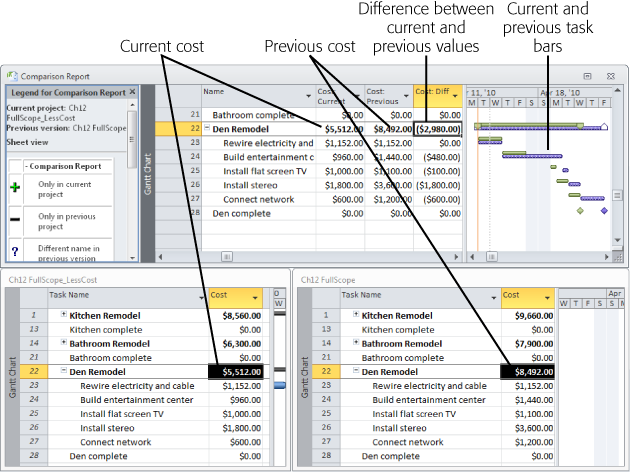 When you compare two versions of a project, the program displays the Comparison Report window across the top of the Project main window. A window for the current version of the project appears at the bottom left. A window for the previous version appears at the bottom right.