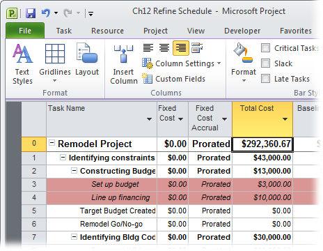 The Total Cost cell for the project summary task is a rolled-up value of cost for every task in the project. Total cost includes labor and material costs, other costs you've assigned with cost resources, and any cost you've added as fixed cost. Project calculates this current estimate of the total cost by adding the actual cost of completed work to the estimated cost for work that hasn't been done.