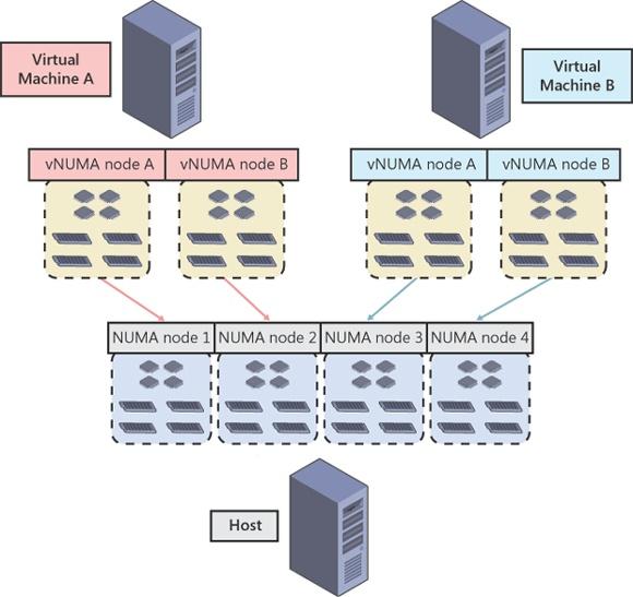 Example of virtual NUMA at work.