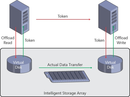 How offloaded data transfer works in a Hyper-V environment.