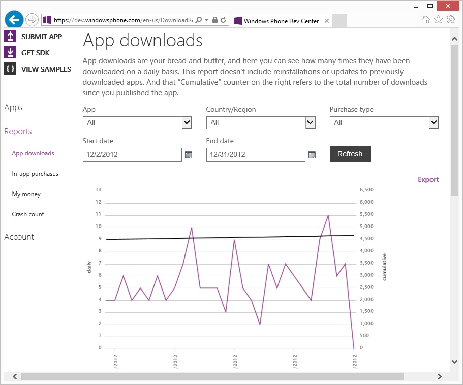 A screenshot of the Dev Center showing the App downloads report page, with fields for specifying the date range and country/region for the report, and a chart below showing download metrics.