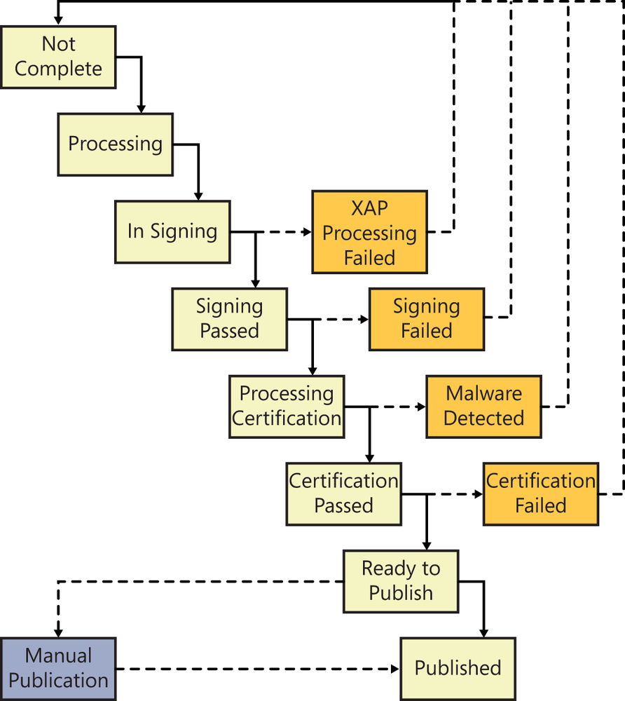 A flowchart showing the eight stages in the publication process, including the three potential failure workflows and one potential manual intervention.