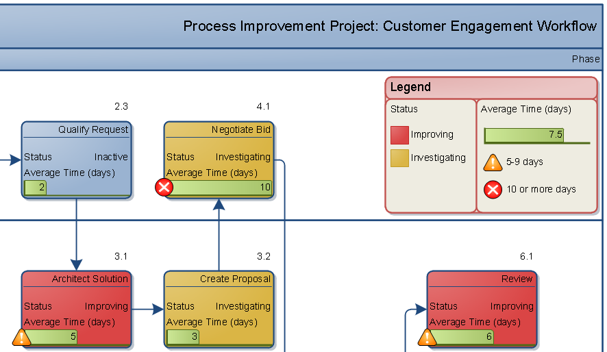 Process Improvement Workflow