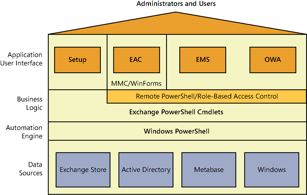 A graphic showing how Exchange is built on top of PowerShell. All of the business logic in Exchange is encapsulated in a set of PowerShell cmdlets that are then used to build the Exchange Administration Center (EAC), the management shell (EMS), and the setup program.