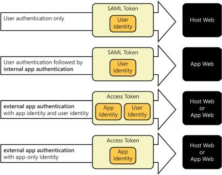 Understanding SharePoint 2013 authentication (part 2