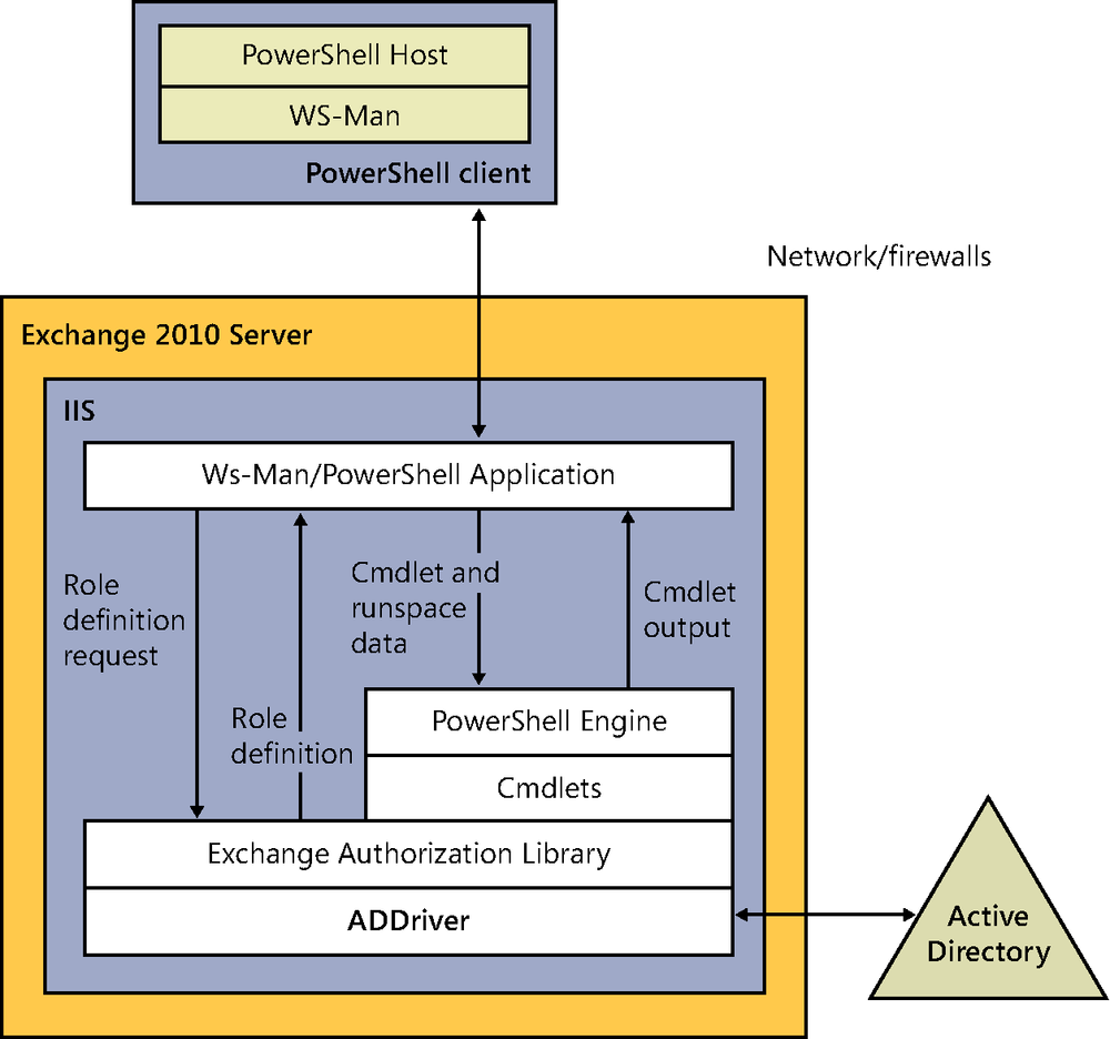 The remote PowerShell architecture is based on a number of components, including an authorization library and an Active Directory driver that allow Exchange to understand what actions a user is allowed to perform when he connects to an Exchange server.
